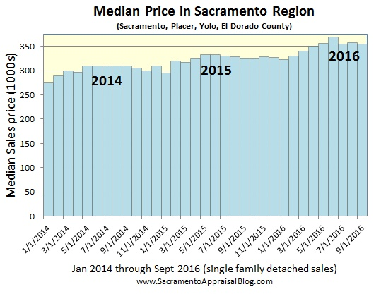 median-price-sacramento-placer-yolo-el-dorado-county