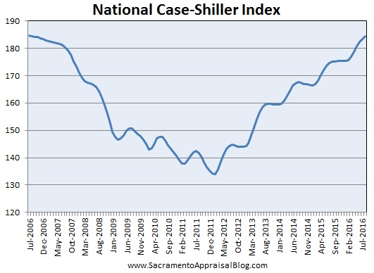 case-shiller-national-index-by-sacramento-appraisal-blog