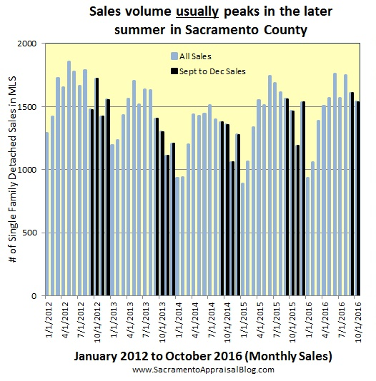 seasonal-market-in-sacramento-county-sales-volume-6