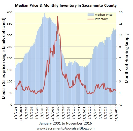 median-price-and-inventory-since-2001-by-sacramento-appraisal-blog