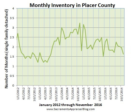 placer-county-housing-inventory-by-home-appraiser-blog