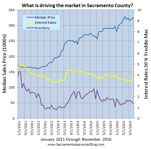 layers-of-the-market-in-sacramento-county-2-by-sacramento-appraisal-blog