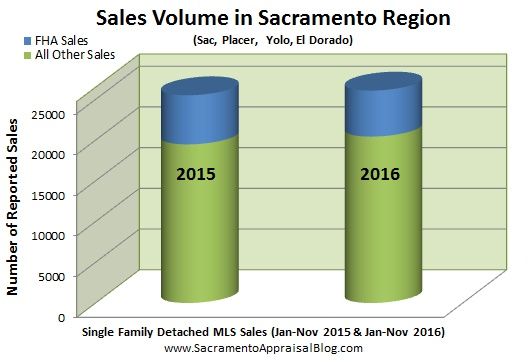 sacramento-region-volume-fha-and-conventional-by-appraiser-blog
