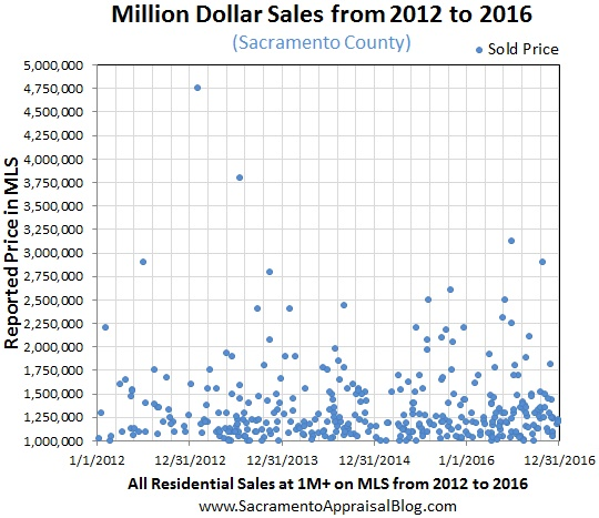 million-dollar-market-in-sacramento-county-by-sacramento-appraisal-blog
