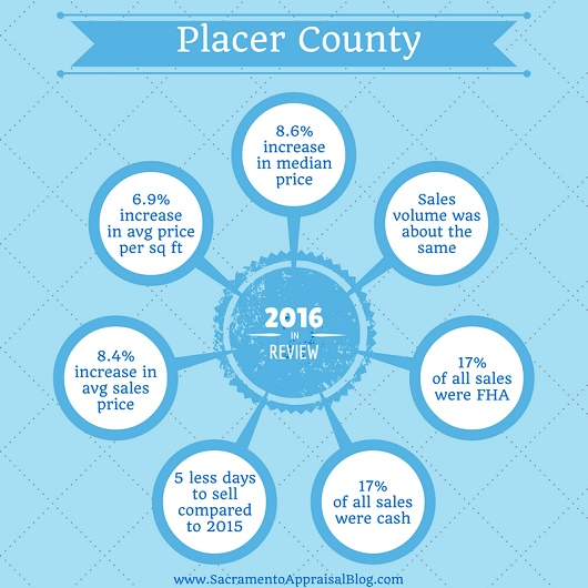 placer-county-year-in-review-blog-size