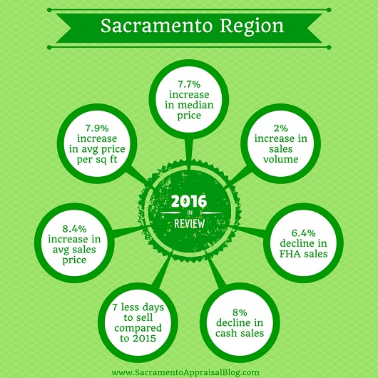 sacramento-region-year-in-review-blog-size