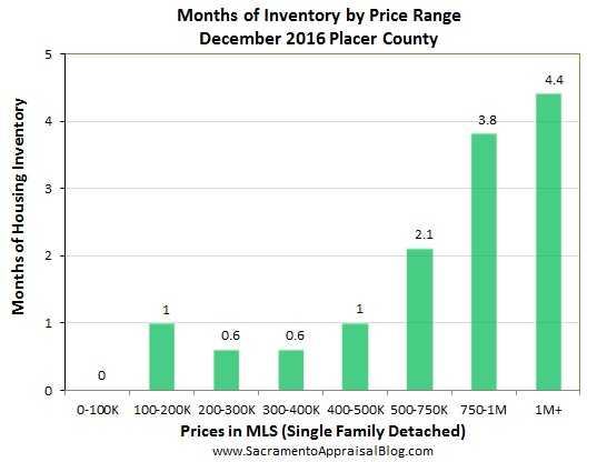 months-of-housing-inventory-in-placer-county-by-sacramento-appraisal-blog