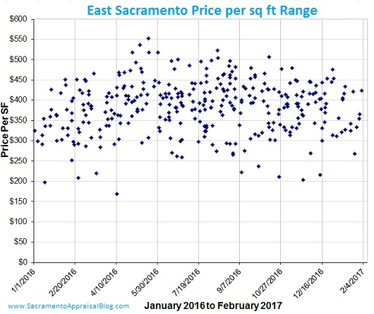 east sacramento price per sq ft range - sacramento appraisal blog