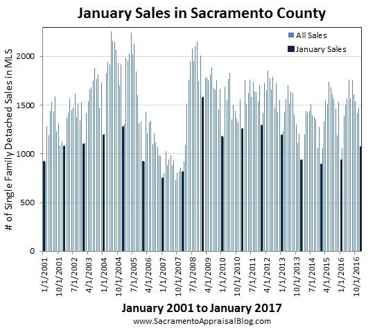 january seasonal market in sacramento