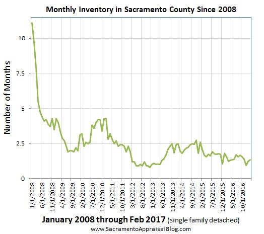 inventory in sacramento county Since 2008 - by sacramento appraisal blog