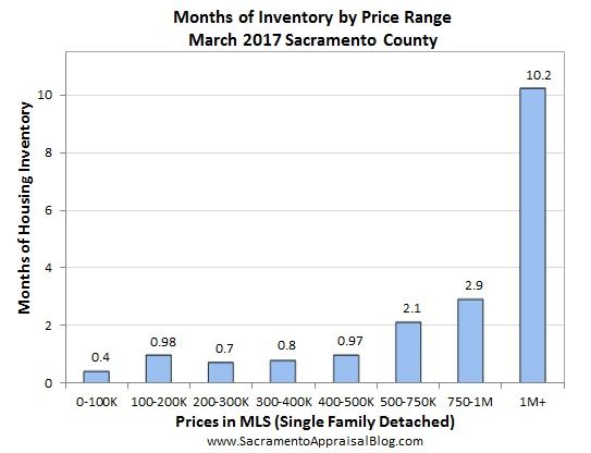 inventory - March 2017 - by home appraiser blog