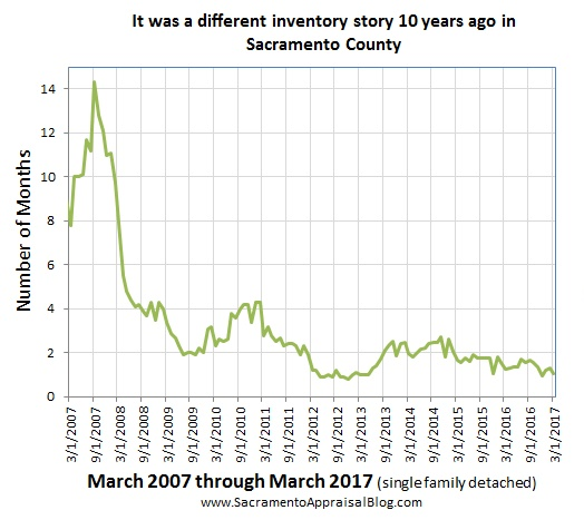 inventory in sacramento county Since 2007 - by sacramento appraisal blog