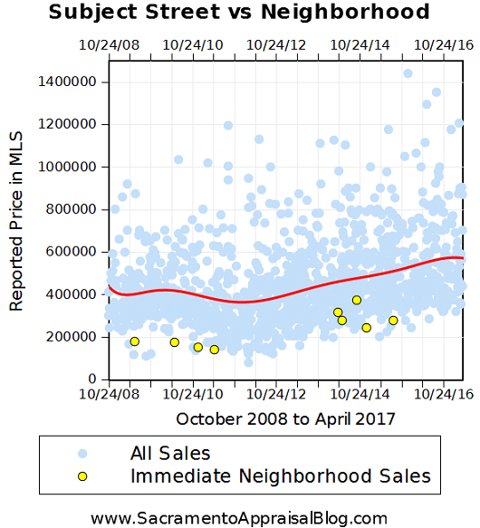 Land Park trends by Sac Appraisal Blog