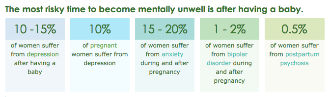 Some facts about postnatal / postpartum depression, and how to support someone going through it.