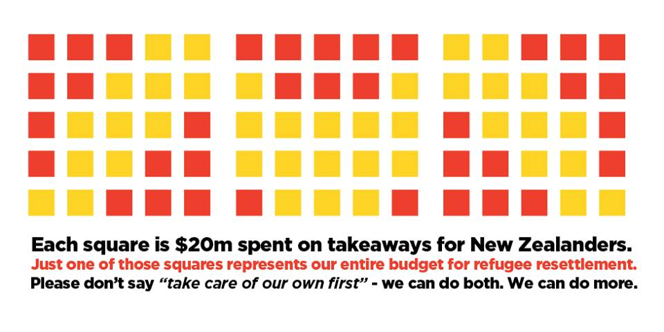 What New Zealanders spend on beer, compared to the cost of supporting refugees. Image credit: Manu Caddie