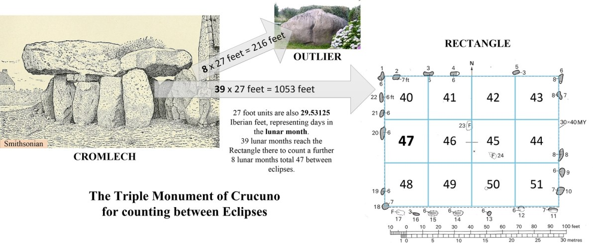 Lunar Counting from Crucuno Dolmen to its Rectangle