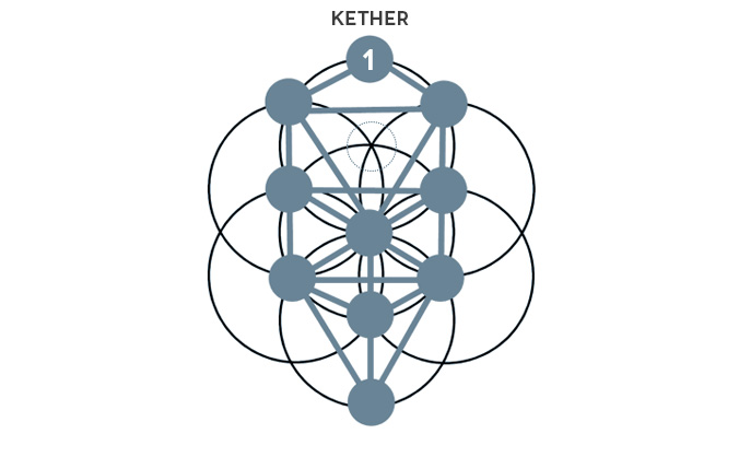 Vesica_TOL_Kether