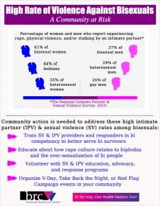 IPV and Bisexuals