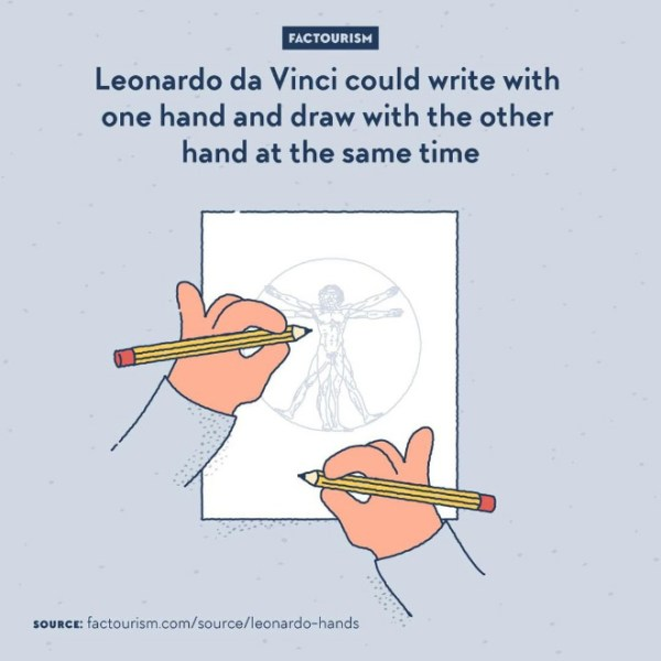 Prolific in sketches and notes-taking, Leonardo da Vinci was ambidextrous. He was able to draw and write (in his infamous backwards script) with both his left and right hands.
