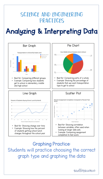 Graphing Data Middle School