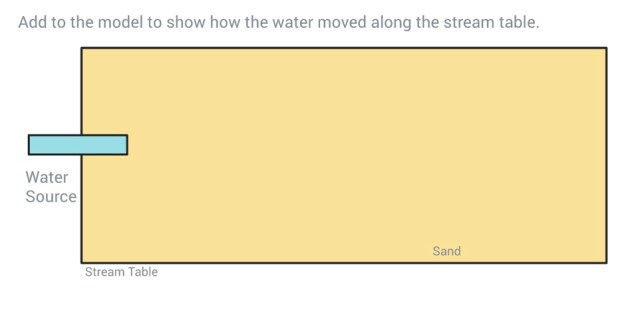 Sand colored square labeled sand and stream table.  On the left side, there is a small blue rectangle labeled water source.