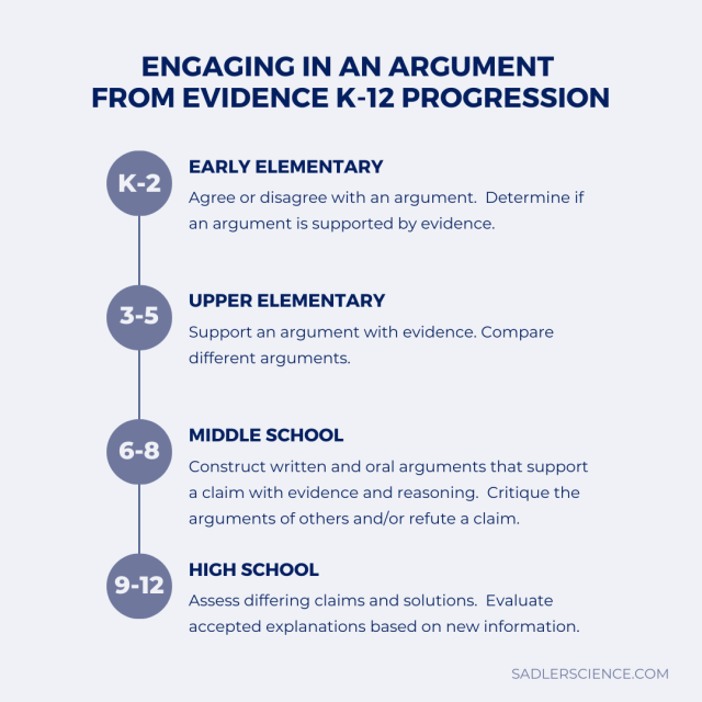 Title: Engaging in an argument from evidence K-12 Progression.  This is a slightly condensed version of the text below.