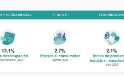 La taza de desocupación superó el 13%
