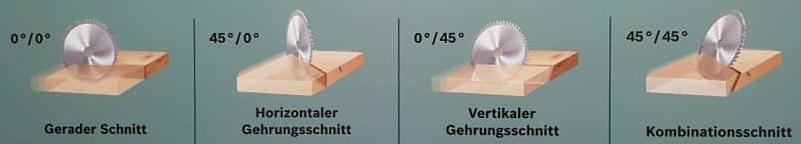 Kappsäge Schnittarten horizontaler vertikaler doppelter Gehrungsschnitt