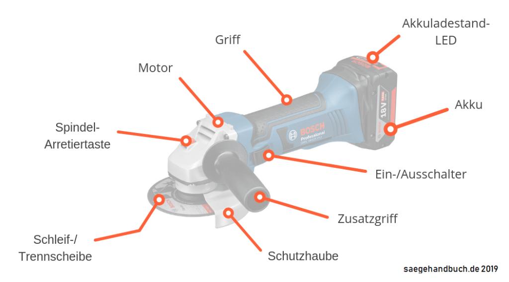Aufbau einer Akku Flex bzw. eines Akku Winkelschleifers