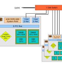 green bank gpu cluster description [ 1056 x 816 Pixel ]