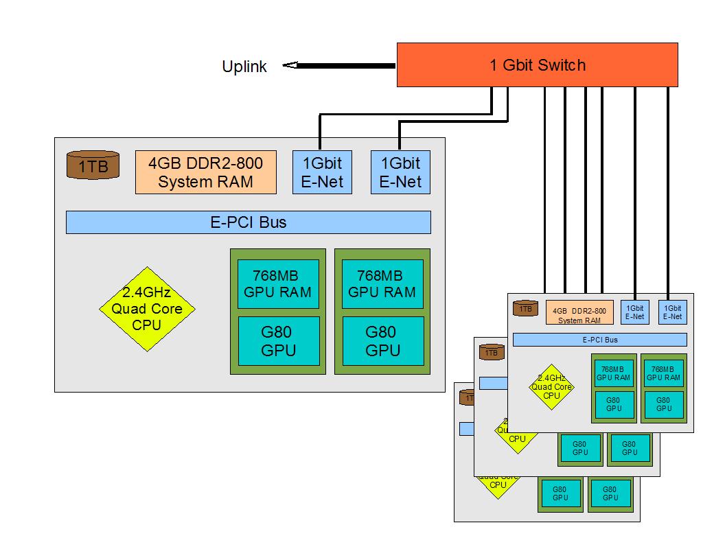 hight resolution of green bank gpu cluster description