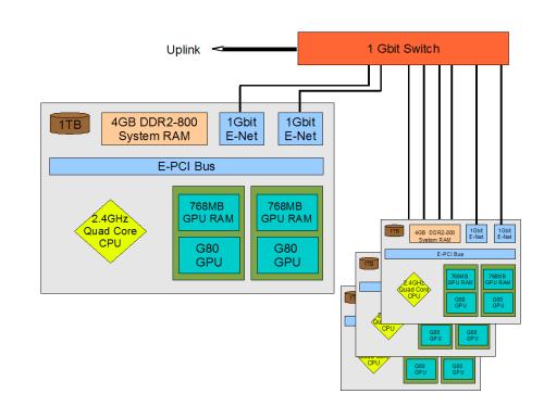 small resolution of green bank gpu cluster description
