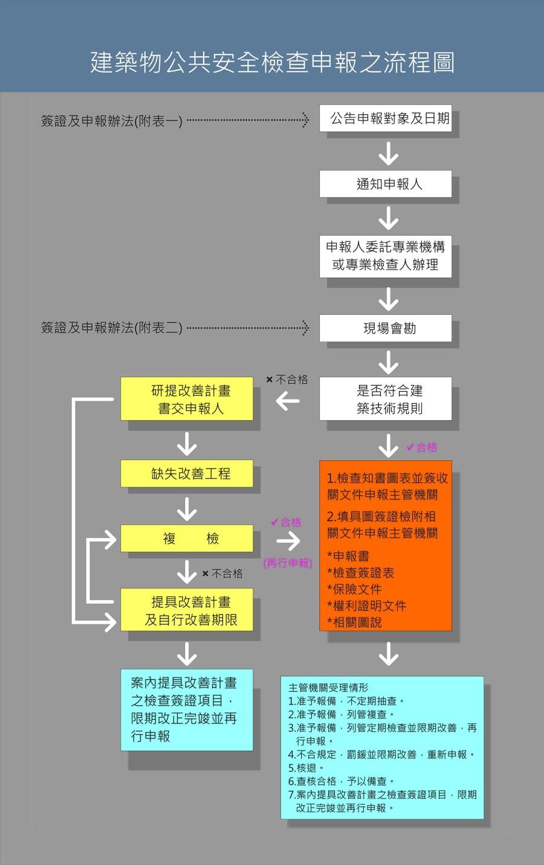 建築物公共安全檢查申報之流程圖 – 大樹防災實業有限公司