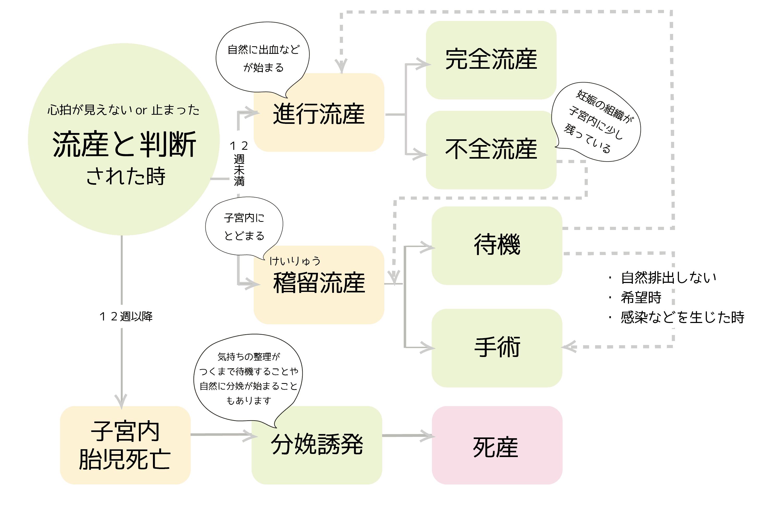 流産について | Safe Abortion(セーフアボーション ) Japan Project ...
