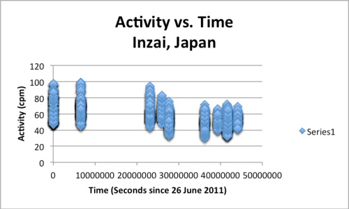 Radioactivity in Inzai, Japan