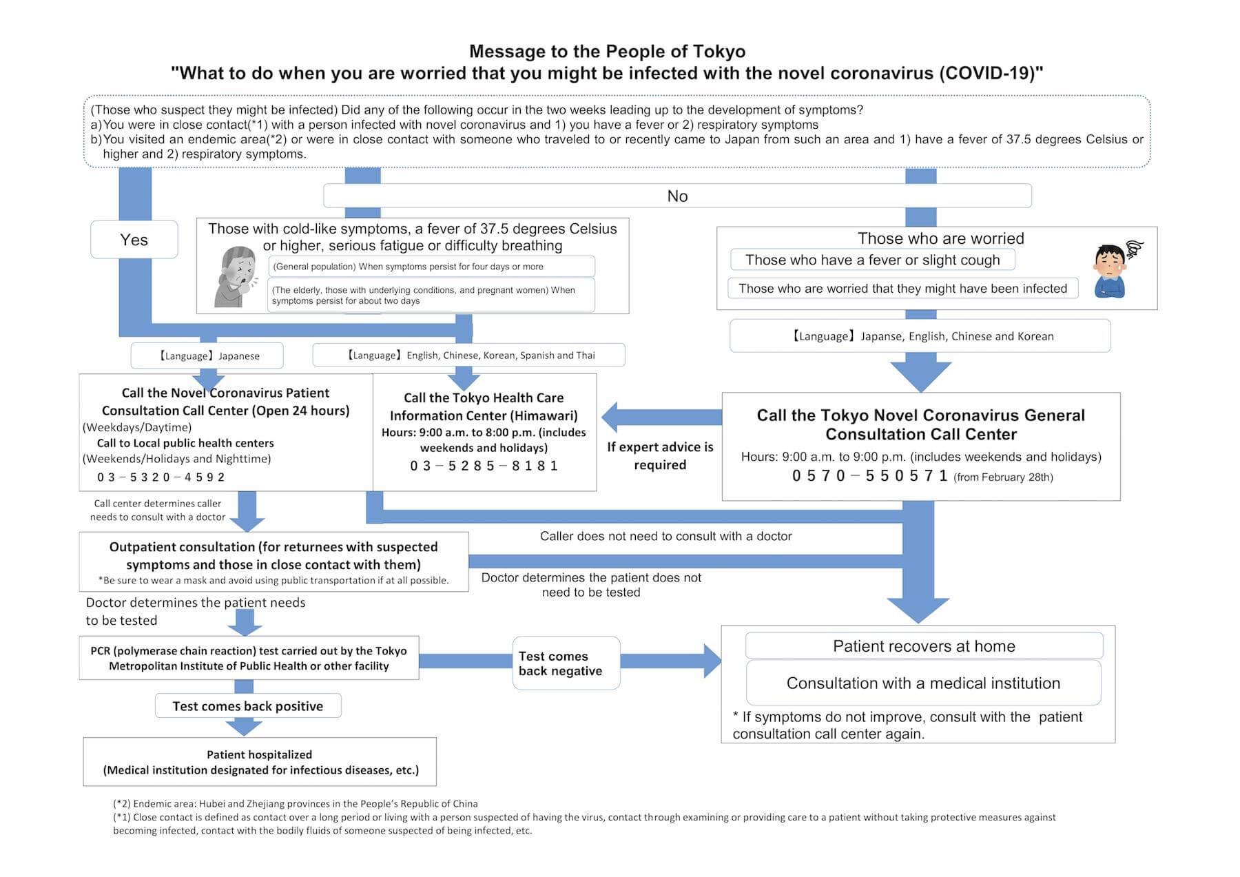 Virus Covid 19 Symptoms Chart