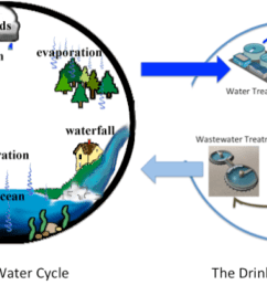 the u201cdrinking water cycle u201d is right safedrinkingwaterdotcom diagram of tap water [ 1316 x 691 Pixel ]