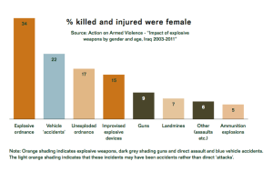 impact of ERW by gender
