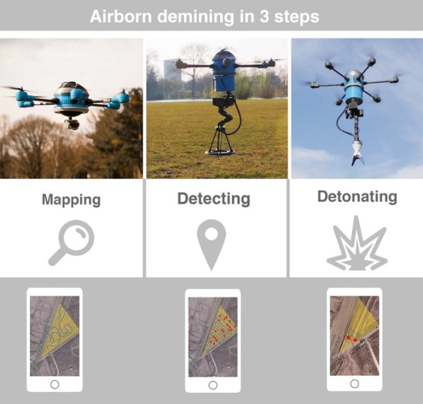 The Mine Kafon Drone. Airborne defining in three steps: Mapping, Detecting, and Detonating