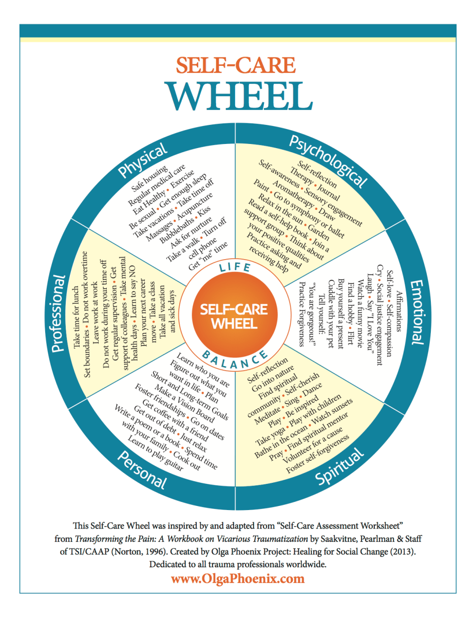 Using The Self Care Wheel For Assessment And Planning