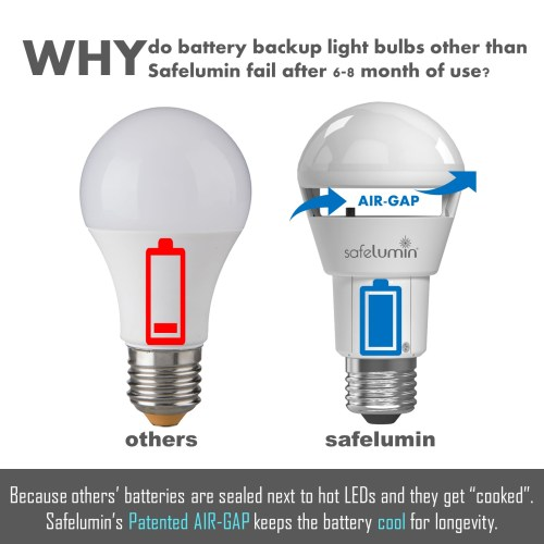 long life led light bulbs