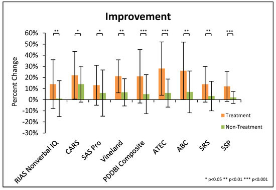 Long Term Functional Improvement from an Achievable Diet