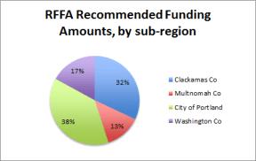 rffa-regional-awards-pct