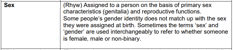 (Rhyw) Assigned to a person on the basis of primary sex characteristics (genitalia) and reproductive functions.  Some people's gender identity does not match up with the sex they were assigned at birth. Sometimes the terms 'sex' and 'gender' are used interchangeably to refer to whether someone is female, male or non-binary.