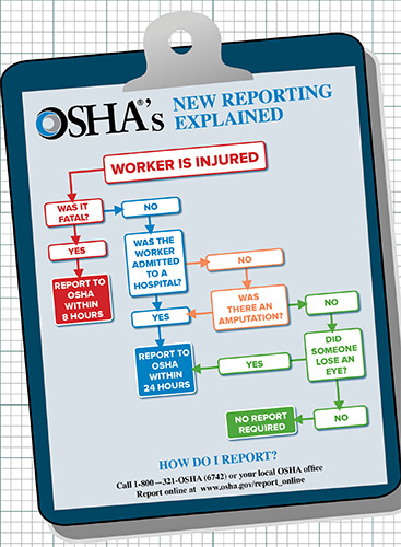 Ladder Diagram Definition Flowchart What Injuries Must Be Reported To Osha 2014