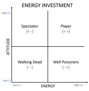 energy investment model for safety culture change