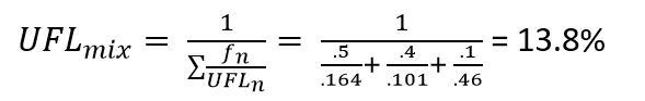 ASP CSP Math UFL Mixture Example 1