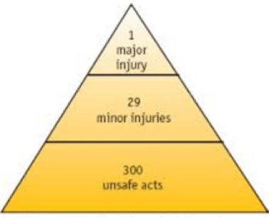Heinrich Triangle