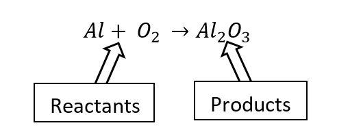 Unbalanced Chemical Equation