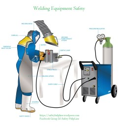 july 2015 safetyhelpline electric arc welding machine diagrams arc welding eye damage [ 1181 x 1181 Pixel ]
